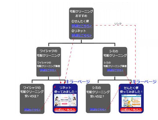 サイト相関図